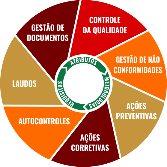 nn-rotulos-garantia-da-qualidade-circulo qualidade